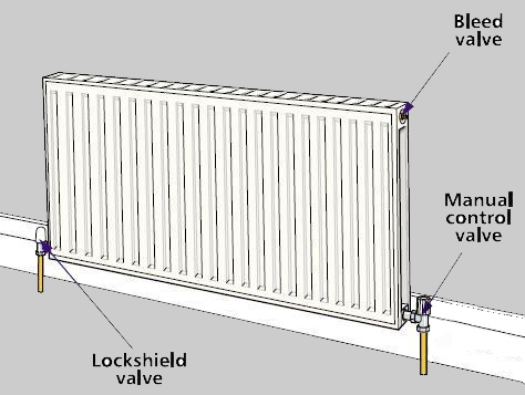 best radiators water in a radiator rh radiatorx blogspot com hot water radiator system diagram